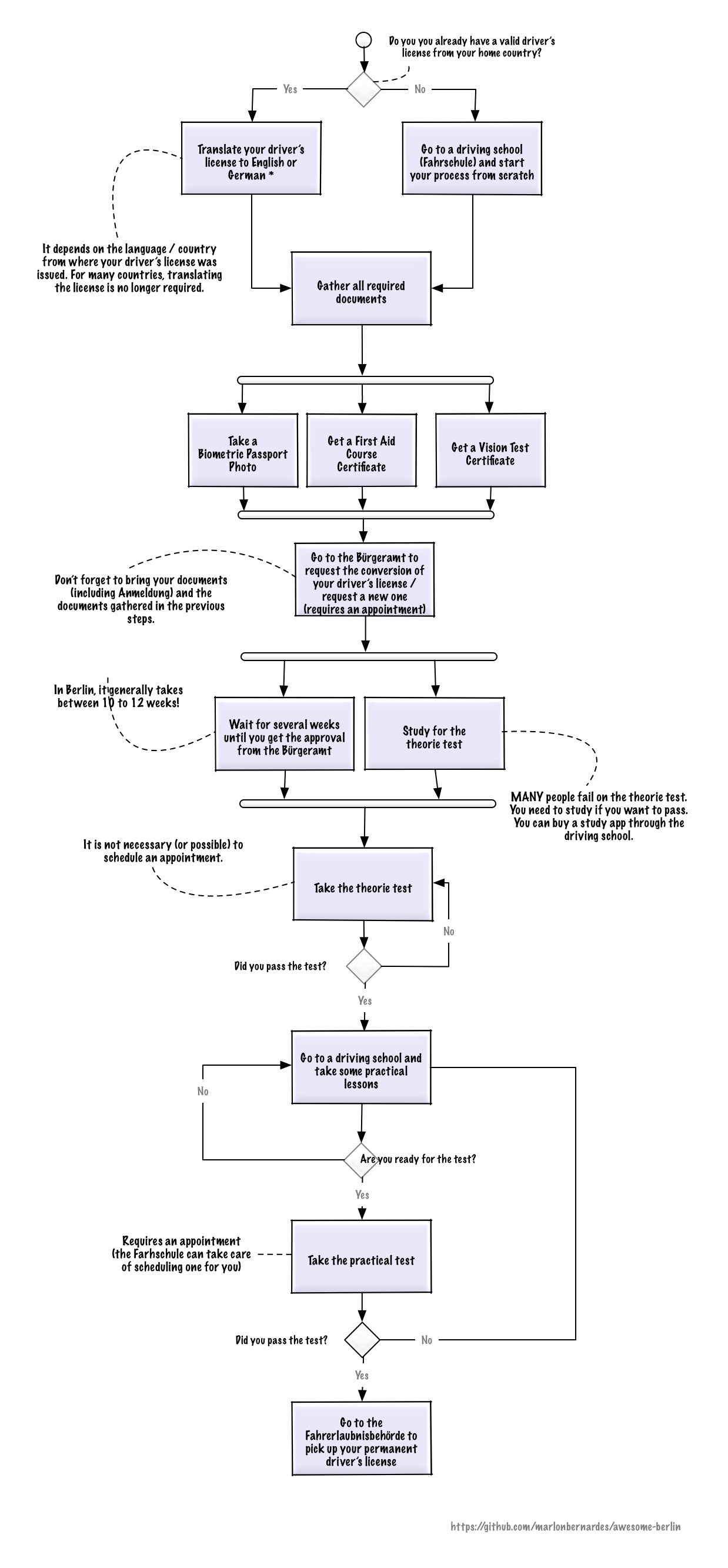 driver license process overview (flow chart)